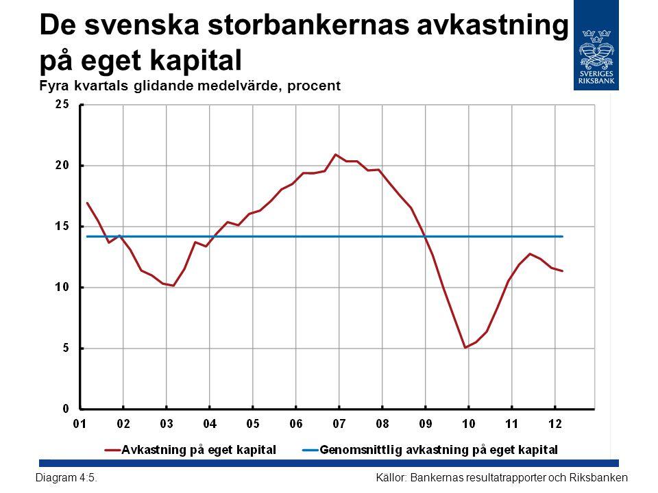 De svenska storbankernas avkastning på eget kapital Fyra kvartals glidande medelvärde, procent Källor: Bankernas resultatrapporter och RiksbankenDiagr