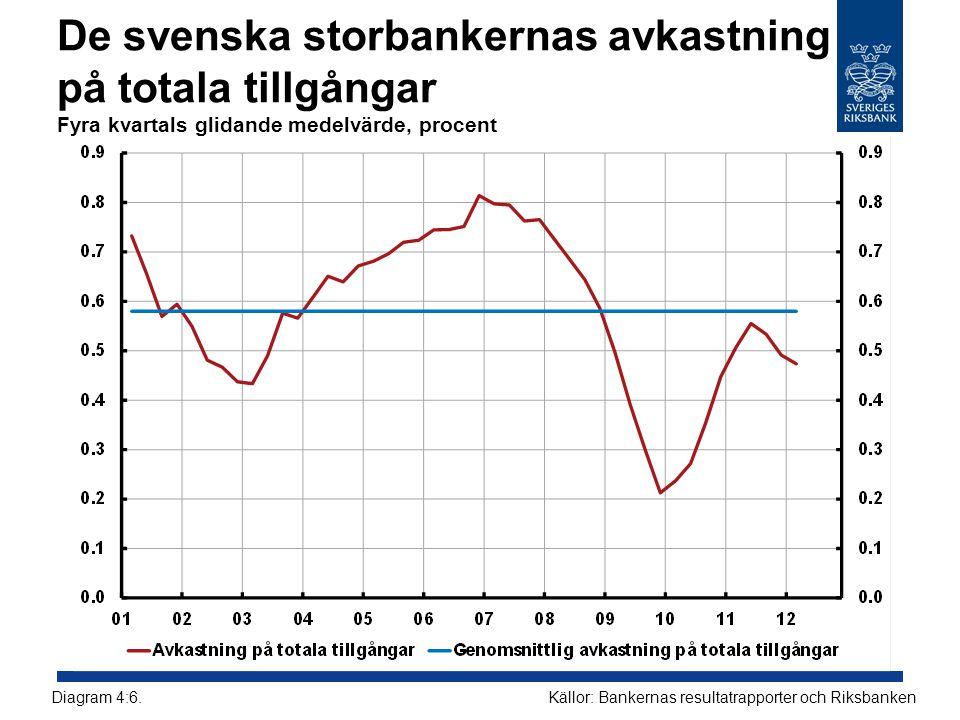 De svenska storbankernas avkastning på totala tillgångar Fyra kvartals glidande medelvärde, procent Källor: Bankernas resultatrapporter och Riksbanken