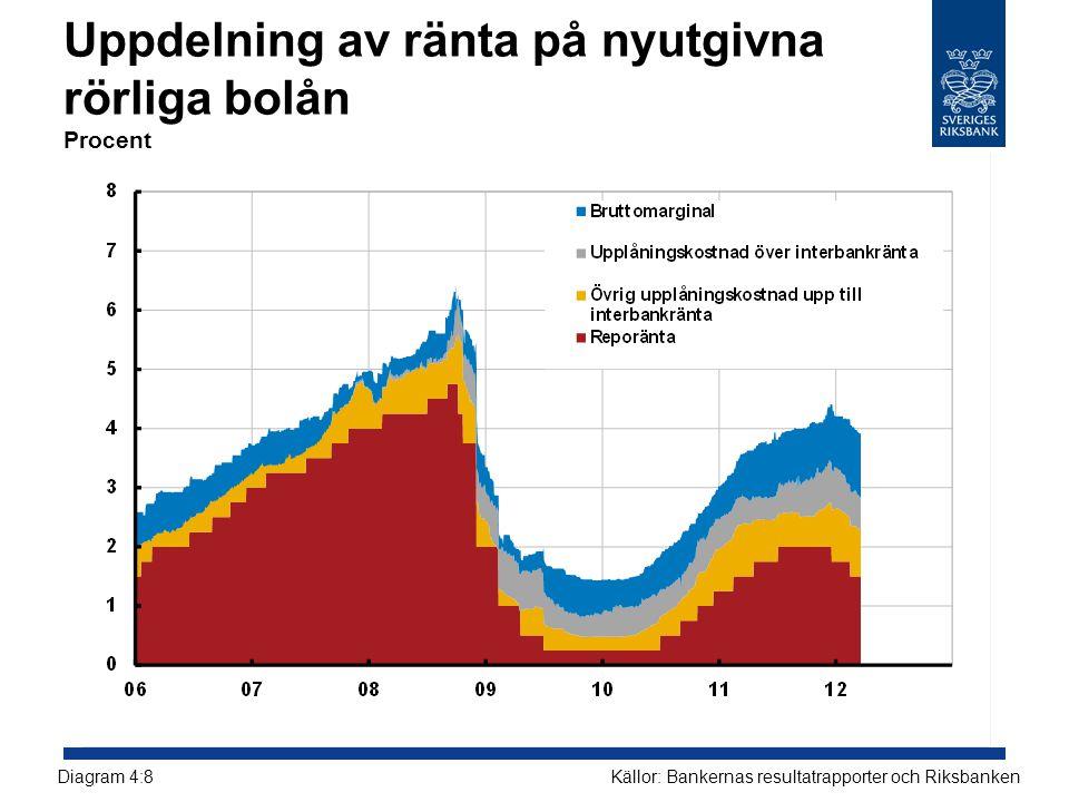 Uppdelning av ränta på nyutgivna rörliga bolån Procent Källor: Bankernas resultatrapporter och RiksbankenDiagram 4:8