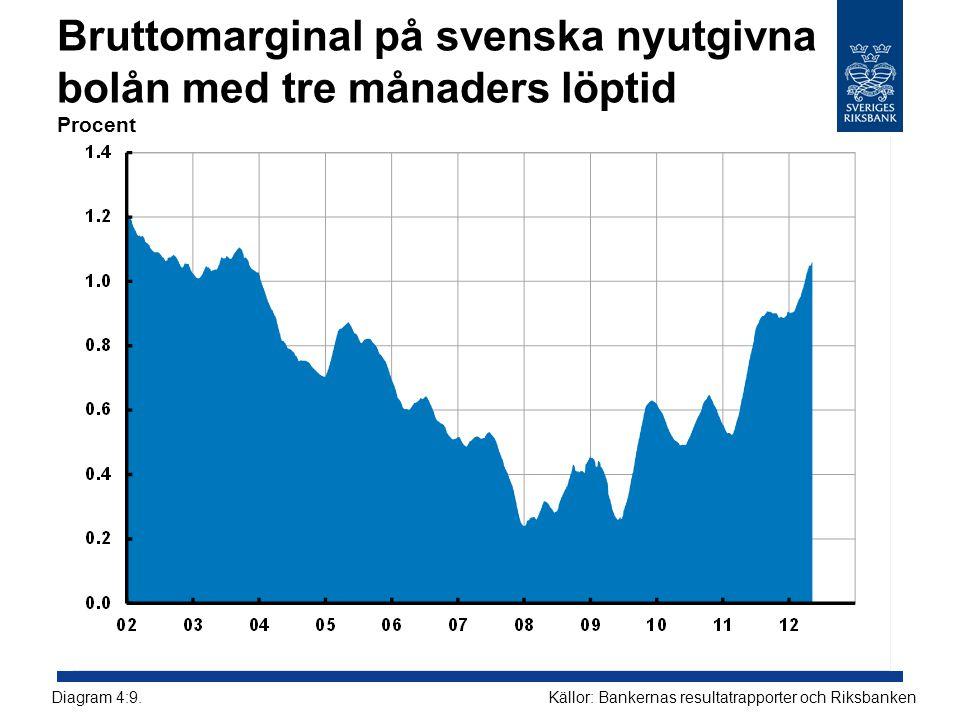 Bruttomarginal på svenska nyutgivna bolån med tre månaders löptid Procent Källor: Bankernas resultatrapporter och RiksbankenDiagram 4:9.