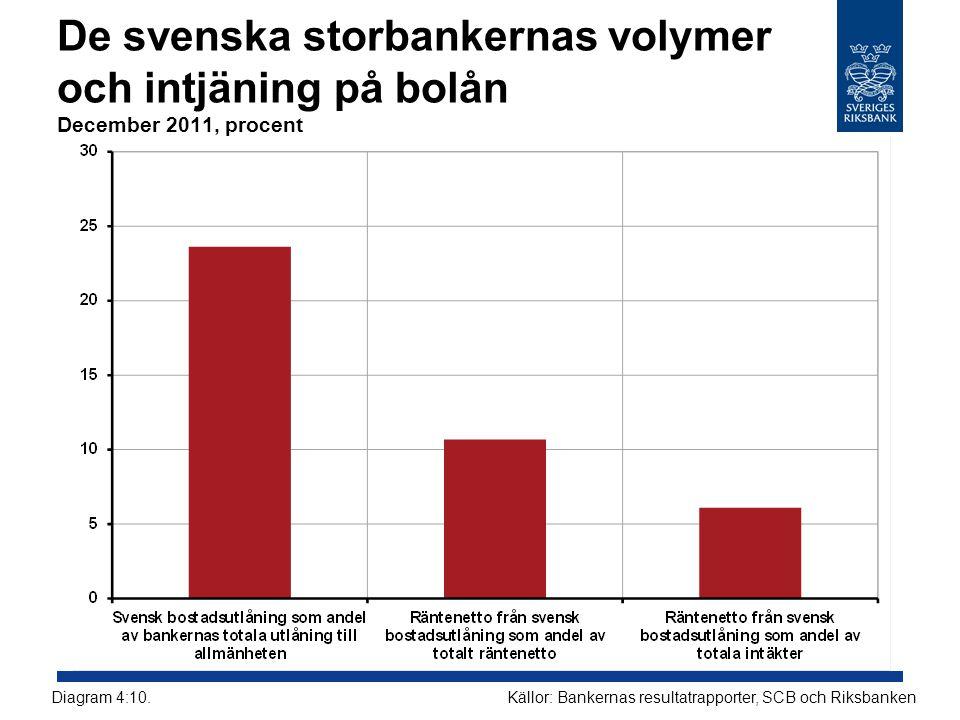 De svenska storbankernas volymer och intjäning på bolån December 2011, procent Källor: Bankernas resultatrapporter, SCB och RiksbankenDiagram 4:10.
