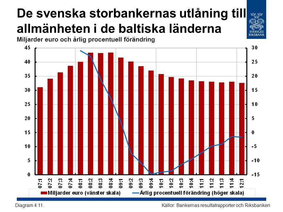 De svenska storbankernas utlåning till allmänheten i de baltiska länderna Miljarder euro och årlig procentuell förändring Källor: Bankernas resultatra