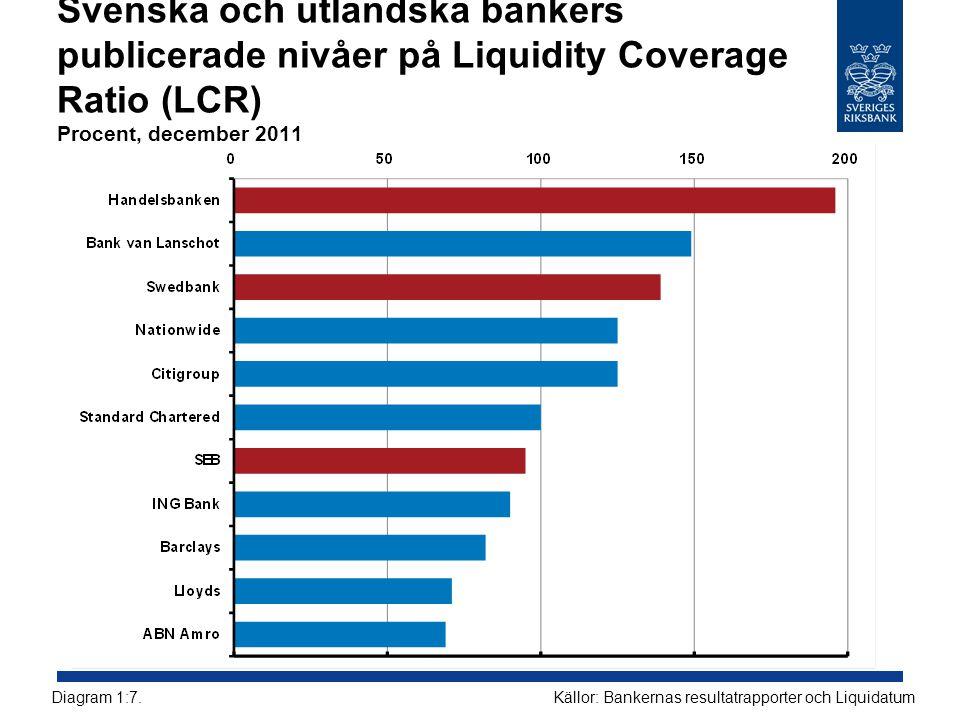 Svenska och utländska bankers publicerade nivåer på Liquidity Coverage Ratio (LCR) Procent, december 2011 Källor: Bankernas resultatrapporter och Liqu