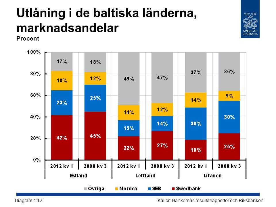 Utlåning i de baltiska länderna, marknadsandelar Procent Källor: Bankernas resultatrapporter och RiksbankenDiagram 4:12.