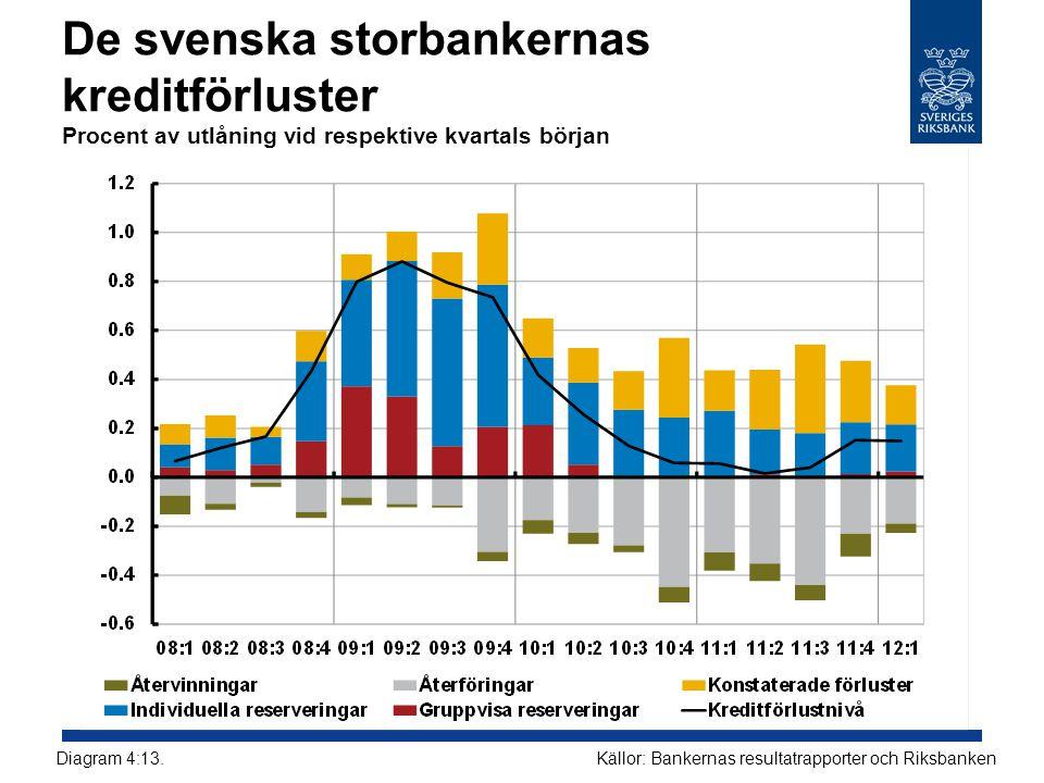 De svenska storbankernas kreditförluster Procent av utlåning vid respektive kvartals början Källor: Bankernas resultatrapporter och RiksbankenDiagram