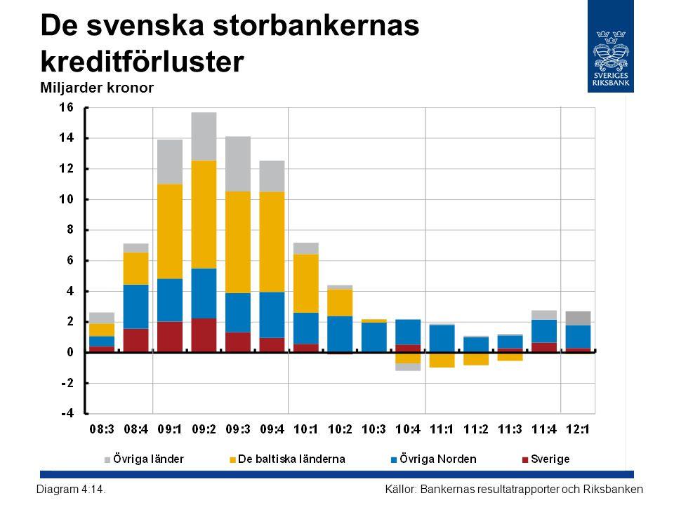 De svenska storbankernas kreditförluster Miljarder kronor Källor: Bankernas resultatrapporter och RiksbankenDiagram 4:14.