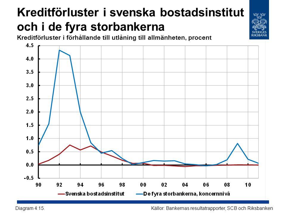 Kreditförluster i svenska bostadsinstitut och i de fyra storbankerna Kreditförluster i förhållande till utlåning till allmänheten, procent Källor: Ban