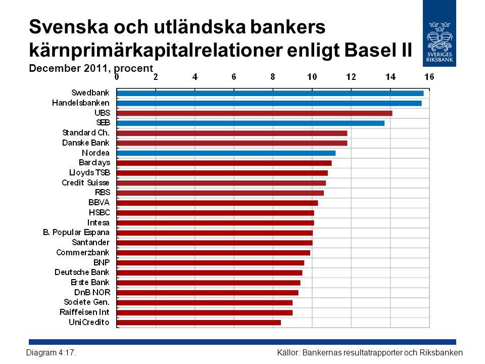 Svenska och utländska bankers kärnprimärkapitalrelationer enligt Basel II December 2011, procent Källor: Bankernas resultatrapporter och RiksbankenDia