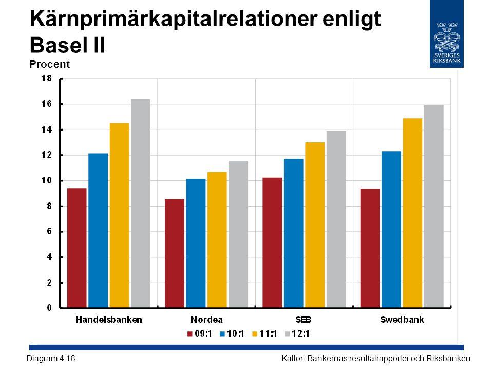 Kärnprimärkapitalrelationer enligt Basel II Procent Källor: Bankernas resultatrapporter och RiksbankenDiagram 4:18.