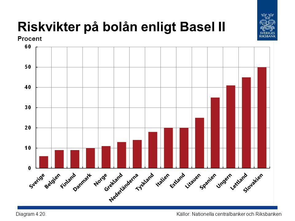 Riskvikter på bolån enligt Basel II Procent Källor: Nationella centralbanker och RiksbankenDiagram 4:20.