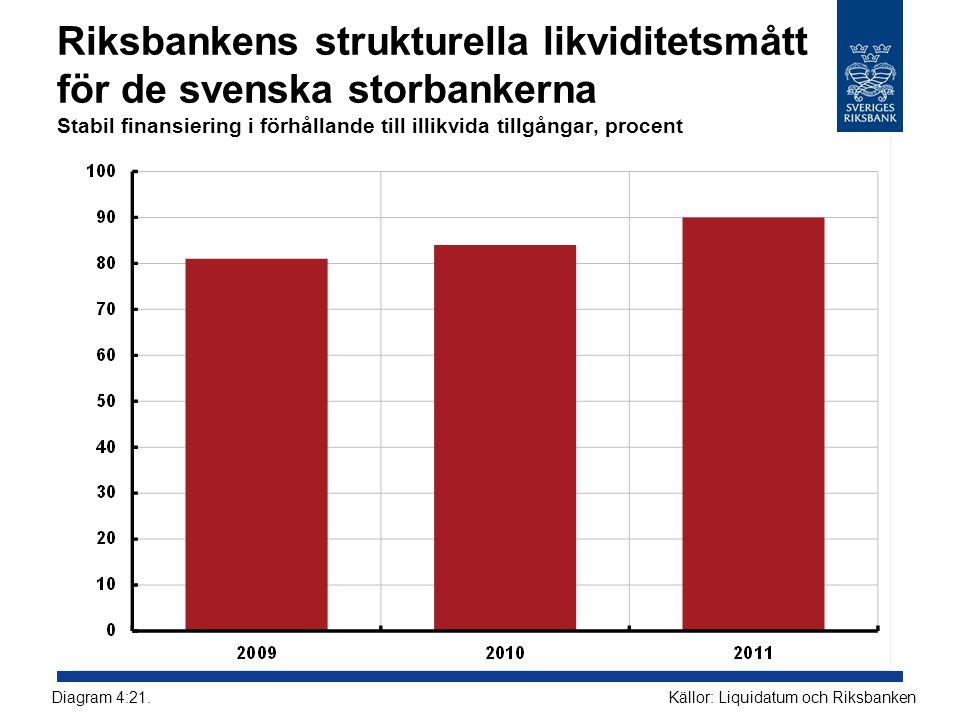 Riksbankens strukturella likviditetsmått för de svenska storbankerna Stabil finansiering i förhållande till illikvida tillgångar, procent Källor: Liqu