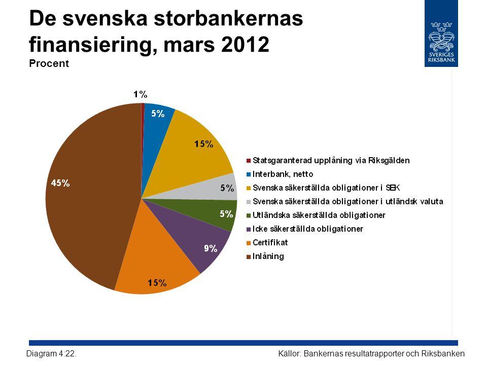 De svenska storbankernas finansiering, mars 2012 Procent Källor: Bankernas resultatrapporter och RiksbankenDiagram 4:22.