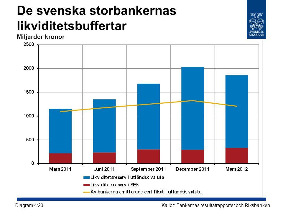 De svenska storbankernas likviditetsbuffertar Miljarder kronor Källor: Bankernas resultatrapporter och RiksbankenDiagram 4:23.
