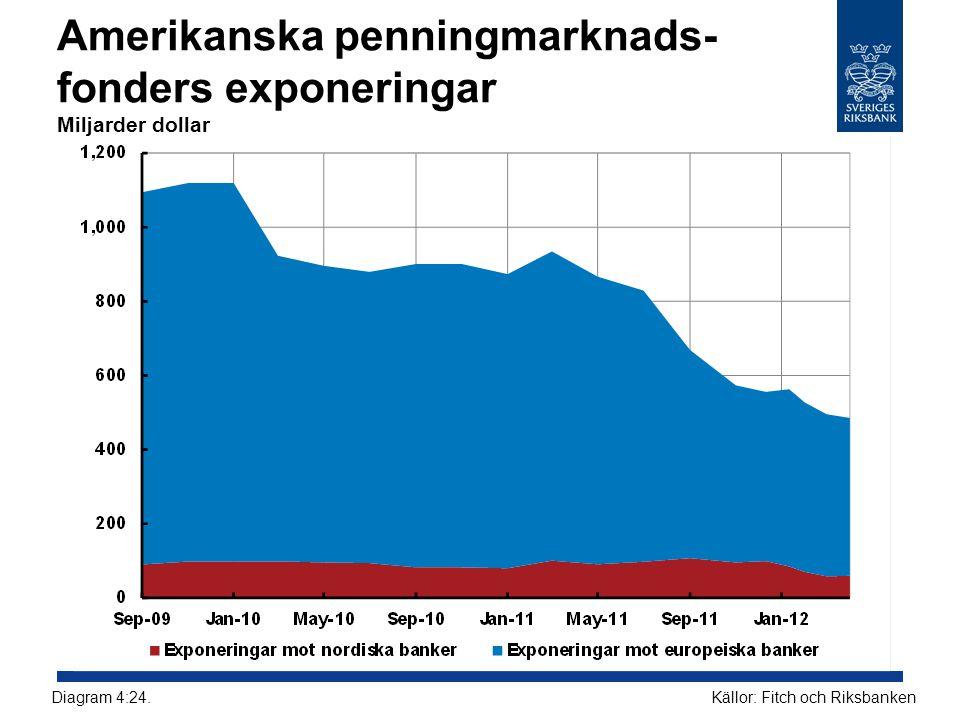 Amerikanska penningmarknads- fonders exponeringar Miljarder dollar Källor: Fitch och RiksbankenDiagram 4:24.