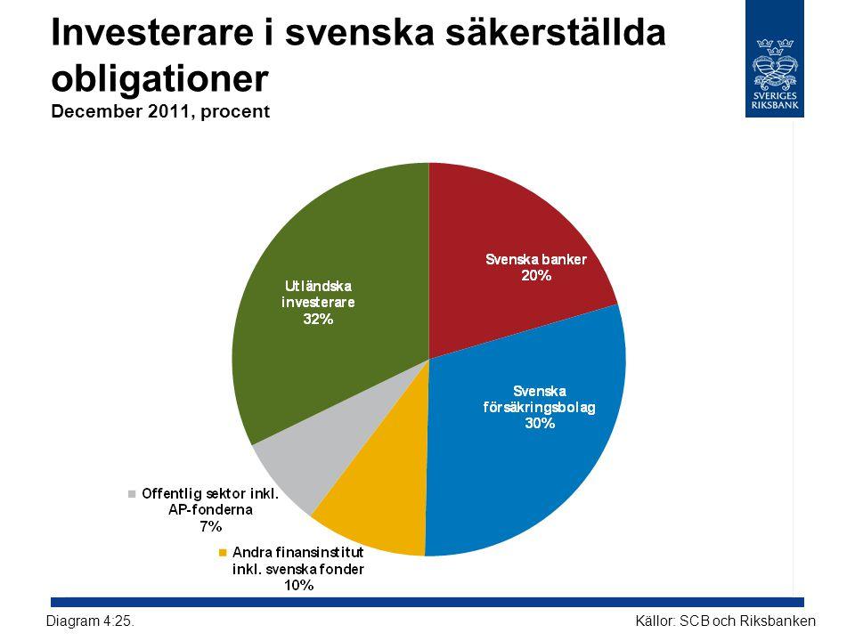 Investerare i svenska säkerställda obligationer December 2011, procent Källor: SCB och RiksbankenDiagram 4:25.