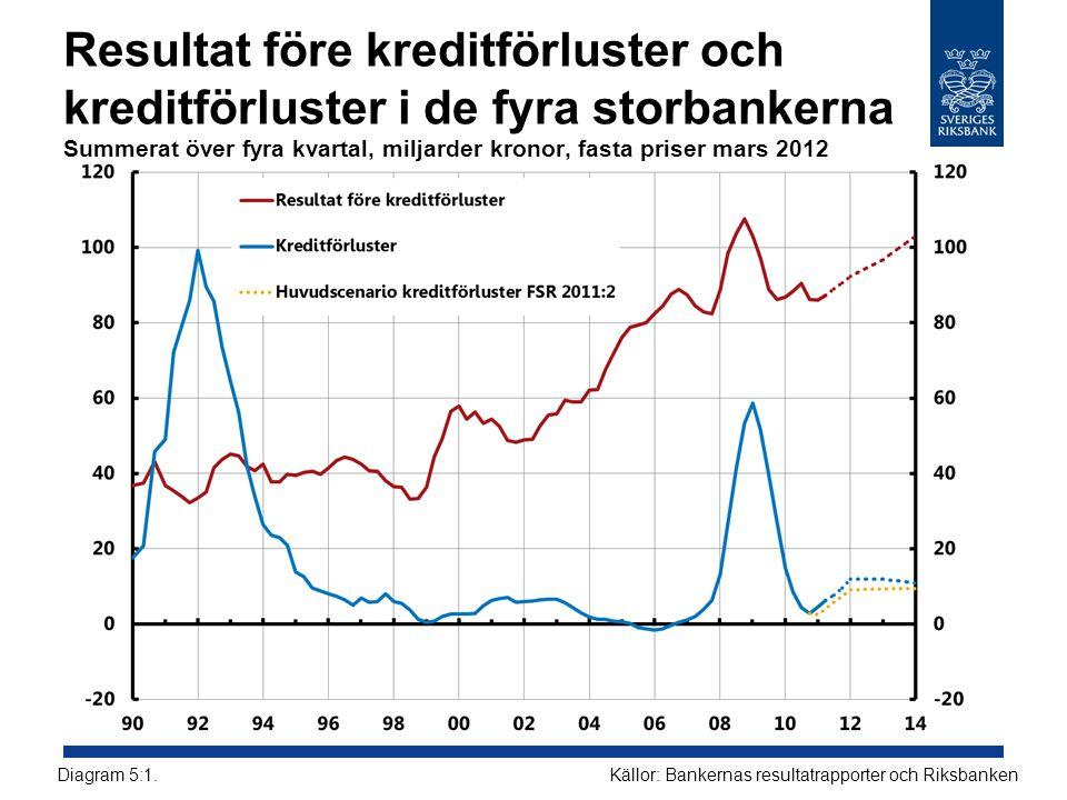 Resultat före kreditförluster och kreditförluster i de fyra storbankerna Summerat över fyra kvartal, miljarder kronor, fasta priser mars 2012 Källor: