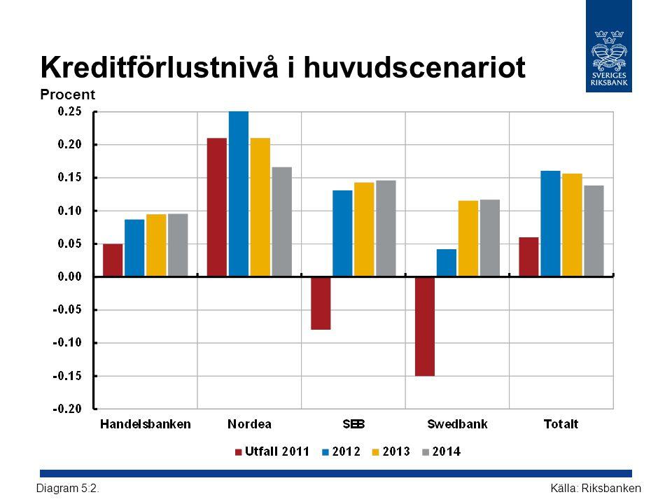 Kreditförlustnivå i huvudscenariot Procent Källa: RiksbankenDiagram 5:2.
