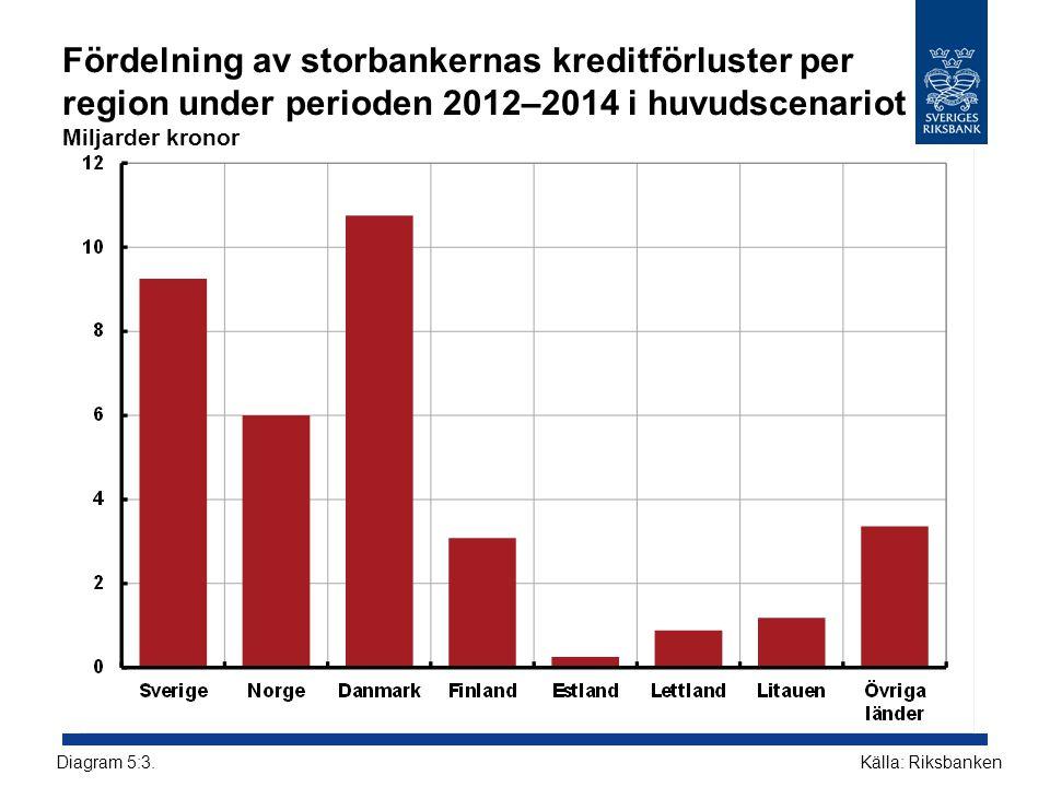 Fördelning av storbankernas kreditförluster per region under perioden 2012–2014 i huvudscenariot Miljarder kronor Källa: RiksbankenDiagram 5:3.