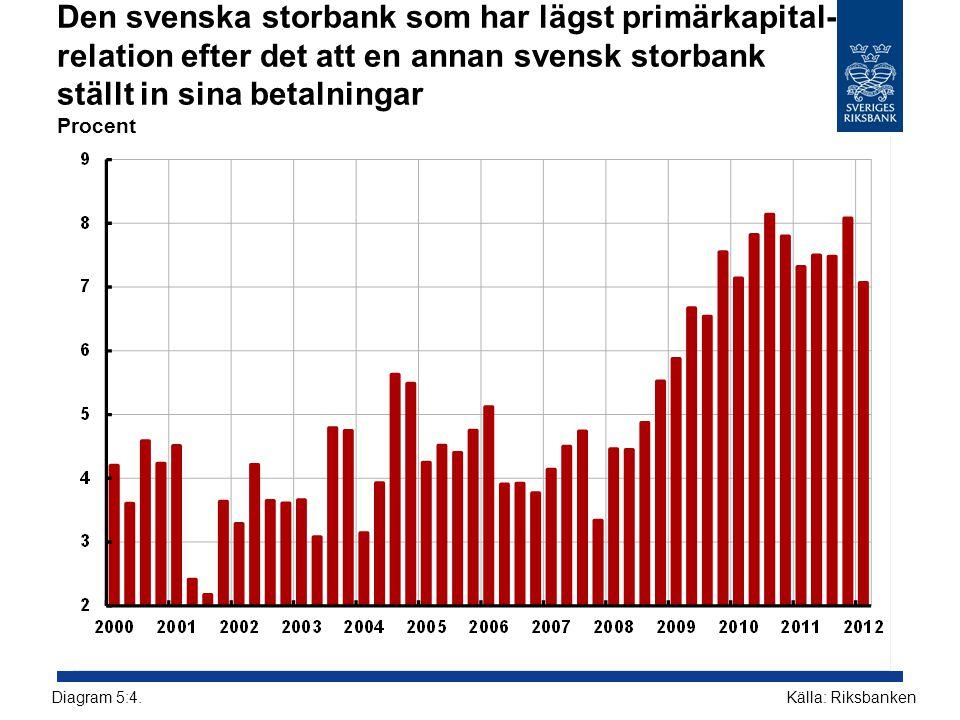 Den svenska storbank som har lägst primärkapital- relation efter det att en annan svensk storbank ställt in sina betalningar Procent Källa: Riksbanken