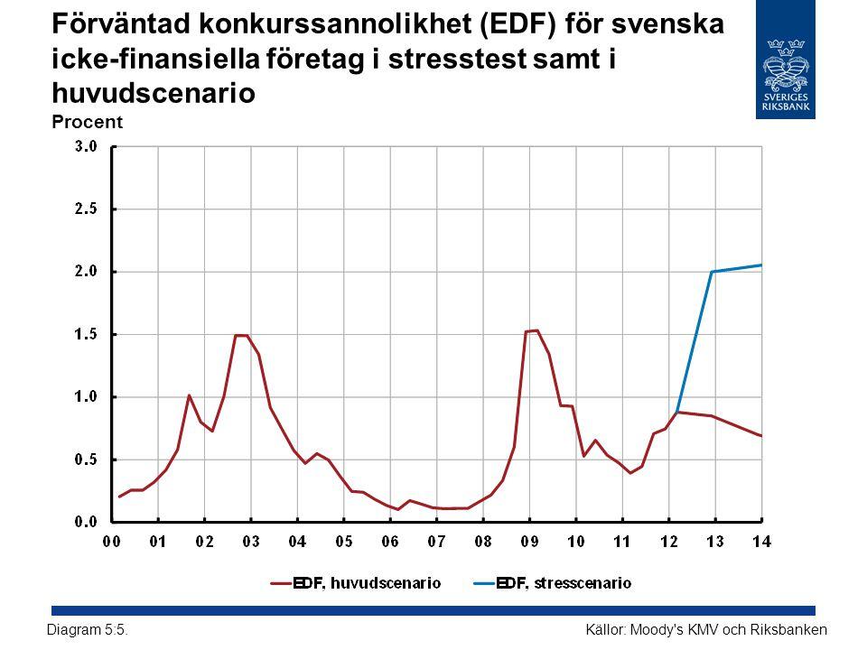 Förväntad konkurssannolikhet (EDF) för svenska icke-finansiella företag i stresstest samt i huvudscenario Procent Källor: Moody's KMV och RiksbankenDi