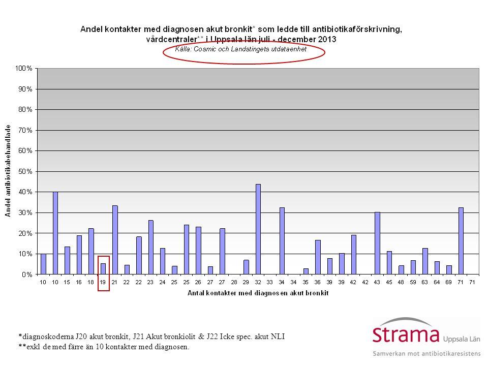 Gunilla Stridh Ekman, Strama Uppsala län *diagnoskoderna J20 akut bronkit, J21 Akut bronkiolit & J22 Icke spec. akut NLI **exkl de med färre än 10 kon