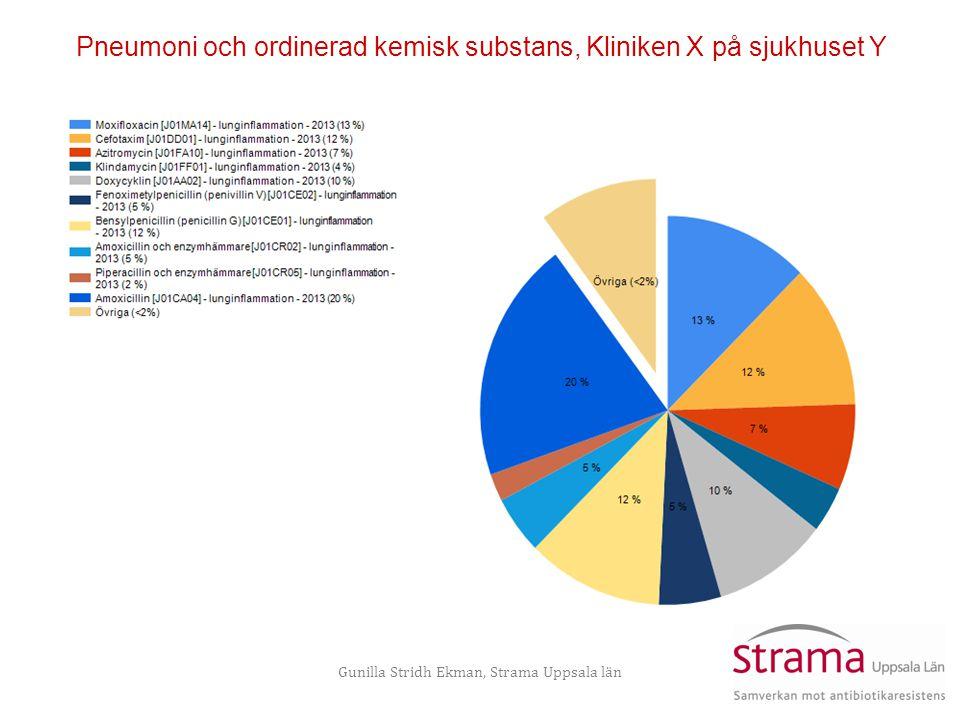 Gunilla Stridh Ekman, Strama Uppsala län Pneumoni och ordinerad kemisk substans, Kliniken X på sjukhuset Y