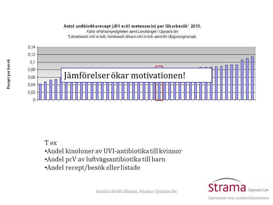 Gunilla Stridh Ekman, Strama Uppsala län Jämförelser ökar motivationen! T ex • Andel kinoloner av UVI-antibiotika till kvinnor • Andel pcV av luftvägs