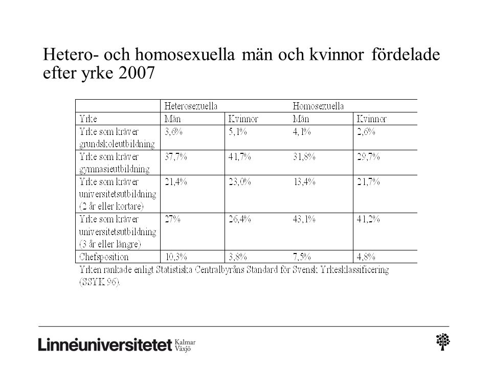 Hetero- och homosexuella män och kvinnor fördelade efter yrke 2007