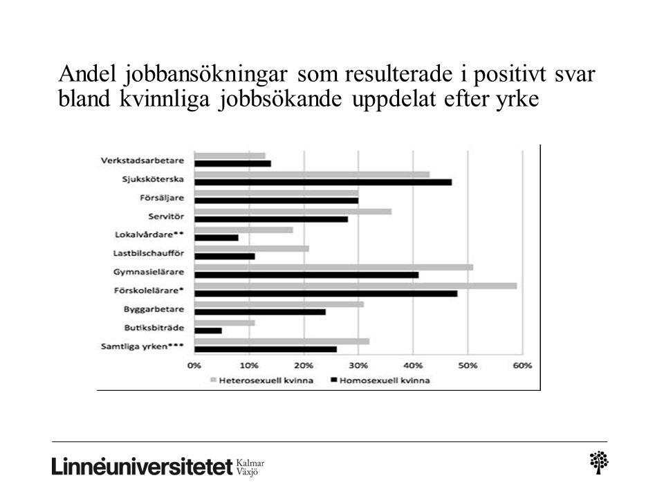 Andel jobbansökningar som resulterade i positivt svar bland kvinnliga jobbsökande uppdelat efter yrke