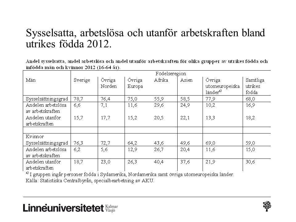 Sysselsatta, arbetslösa och utanför arbetskraften bland utrikes födda 2012.