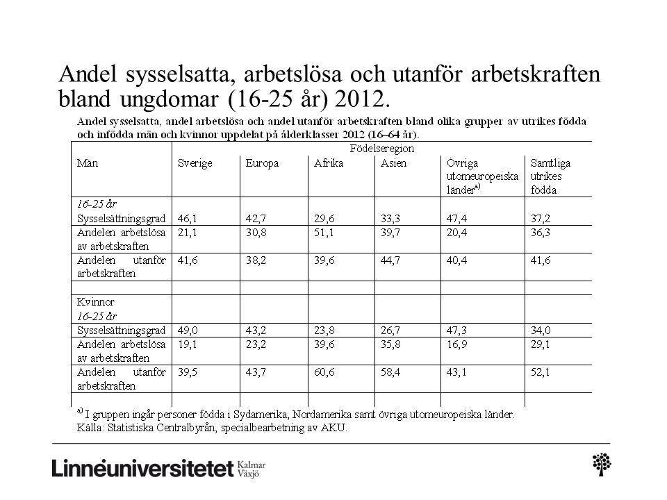 Andel sysselsatta, arbetslösa och utanför arbetskraften bland ungdomar (16-25 år) 2012.