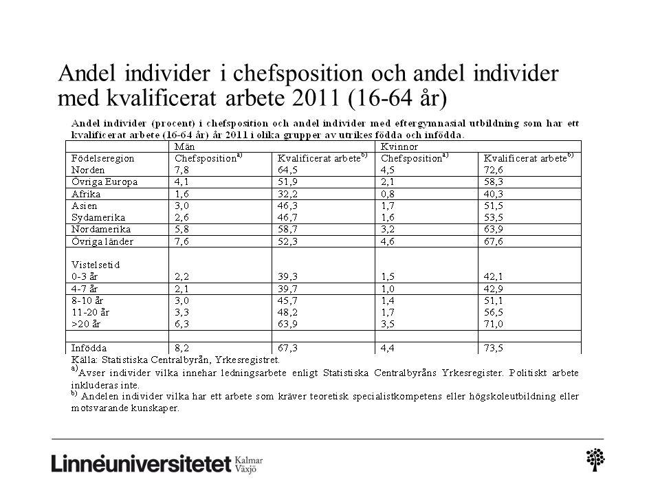 Andel individer i chefsposition och andel individer med kvalificerat arbete 2011 (16-64 år)