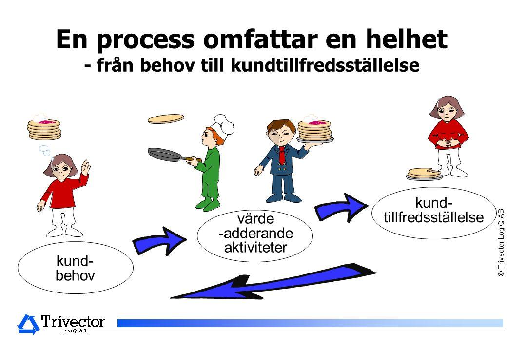 © Trivector LogiQ AB värde -adderande aktiviteter En process omfattar en helhet - från behov till kundtillfredsställelse kund- behov kund- tillfredsställelse