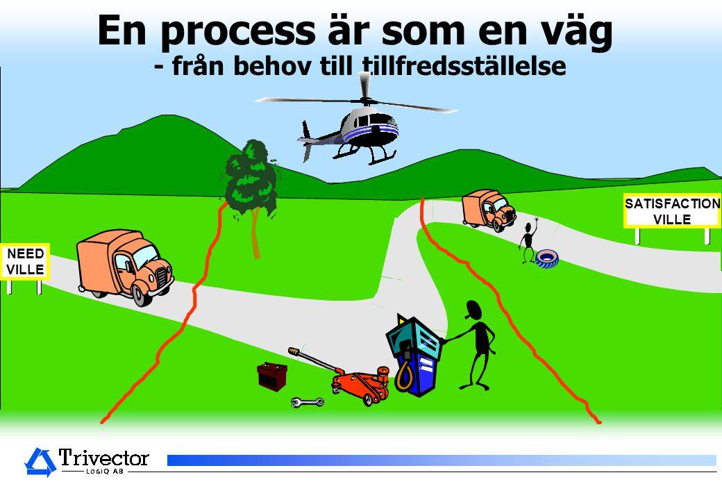 © Trivector LogiQ AB NEED VILLE SATISFACTION VILLE En process är som en väg - från behov till tillfredsställelse