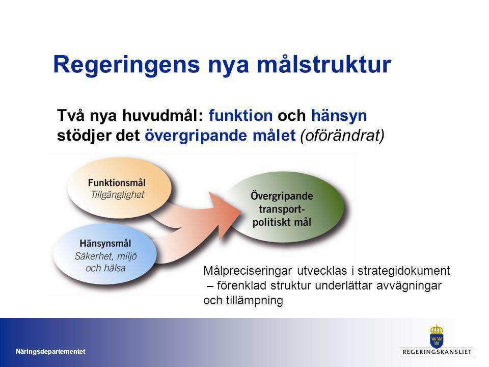 Näringsdepartementet Målpreciseringar utvecklas i strategidokument – förenklad struktur underlättar avvägningar och tillämpning Två nya huvudmål: funktion och hänsyn stödjer det övergripande målet (oförändrat) Regeringens nya målstruktur