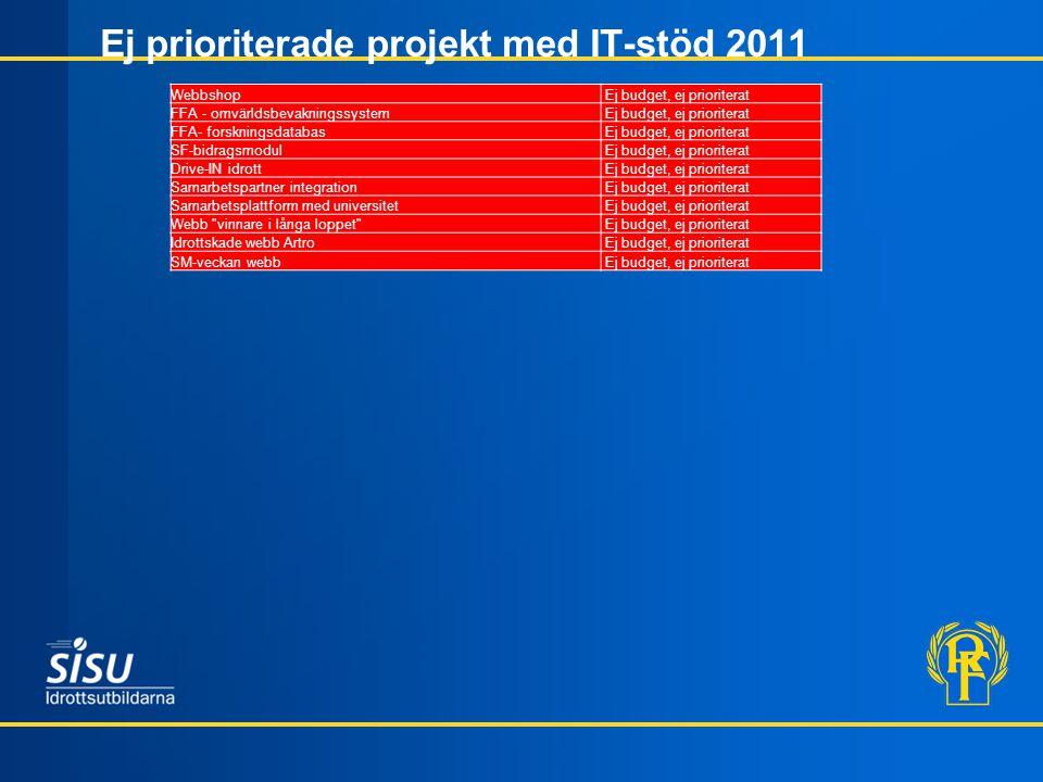 Ej prioriterade projekt med IT-stöd 2011 Webbshop Ej budget, ej prioriterat FFA - omvärldsbevakningssystem Ej budget, ej prioriterat FFA- forskningsda