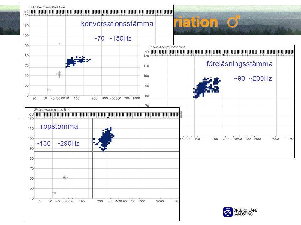 2012-05-11 Röstlägetsvariation ♂ Röstlägetsvariation ♂ konversationsstämma ~70 ~150Hz föreläsningsstämma ~90 ~200Hz ropstämma ~130 ~290Hz