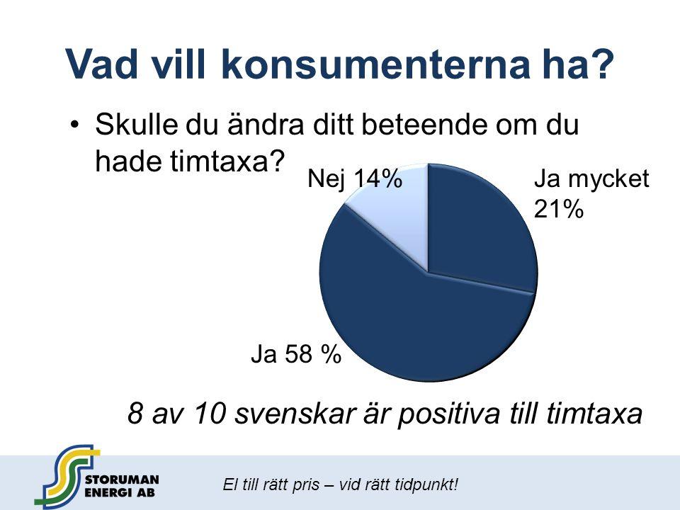 El till rätt pris – vid rätt tidpunkt! Vad vill konsumenterna ha? 8 av 10 svenskar är positiva till timtaxa Ja 58 % Ja mycket 21% Nej 14% •Skulle du ä