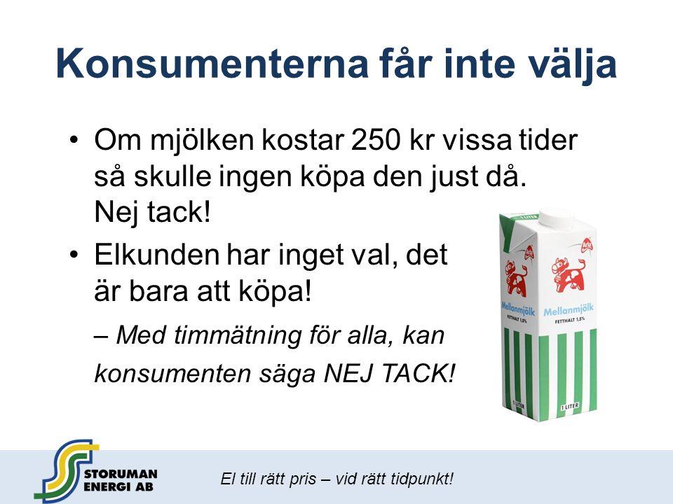 El till rätt pris – vid rätt tidpunkt! Konsumenterna får inte välja •Om mjölken kostar 250 kr vissa tider så skulle ingen köpa den just då. Nej tack!
