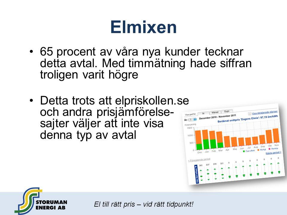 El till rätt pris – vid rätt tidpunkt! Elmixen •65 procent av våra nya kunder tecknar detta avtal. Med timmätning hade siffran troligen varit högre •D