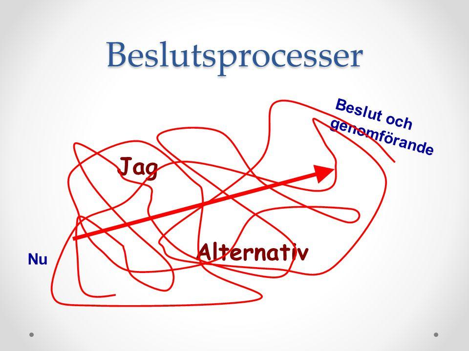 Beslutsprocesser Nu Beslut och genomförande Jag Alternativ