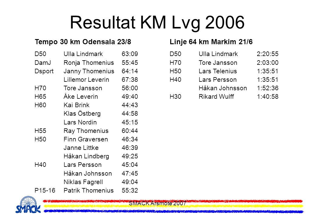SMACK Årsmöte 2007 Resultat KM Lvg 2006 Tempo 30 km Odensala 23/8 D50Ulla Lindmark63:09 DamJRonja Thomenius55:45 DsportJanny Thomenius64:14 Lillemor L