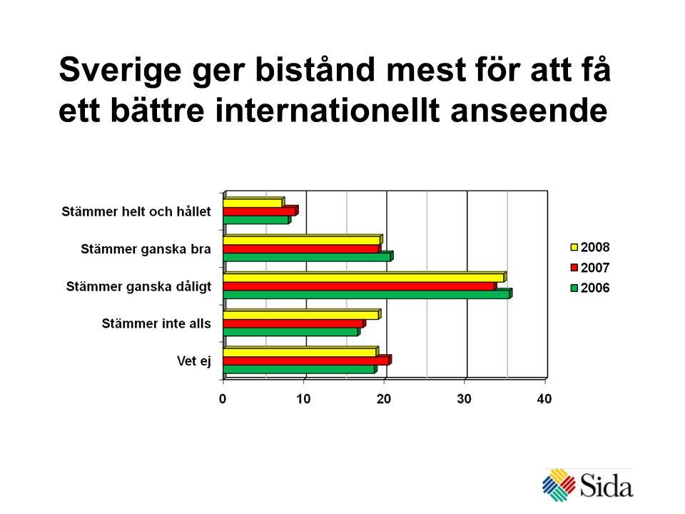 Sverige ger bistånd mest för att få ett bättre internationellt anseende