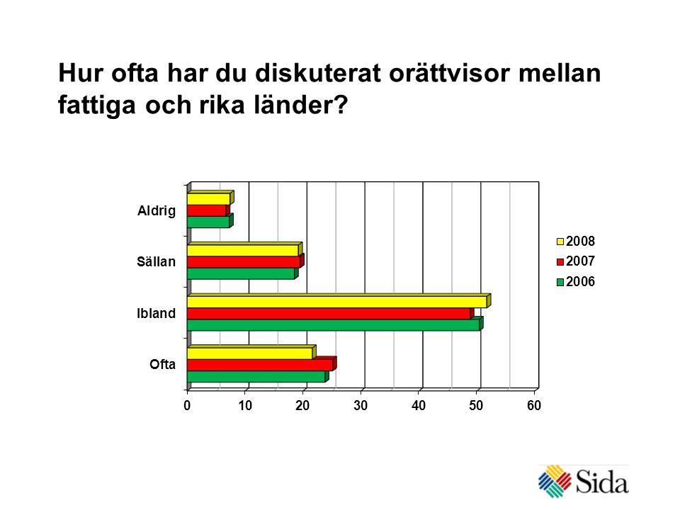 Hur ofta har du diskuterat orättvisor mellan fattiga och rika länder?