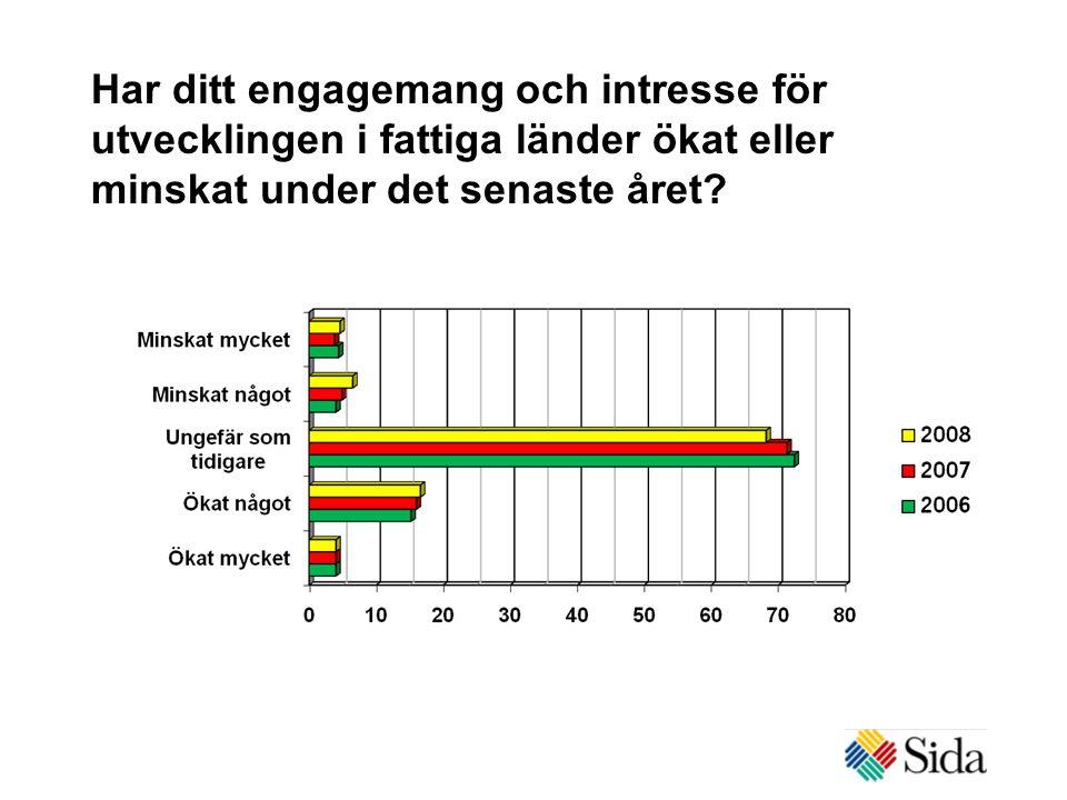 Har ditt engagemang och intresse för utvecklingen i fattiga länder ökat eller minskat under det senaste året