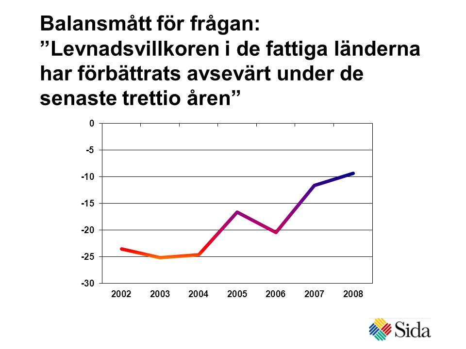 Balansmått för frågan: Levnadsvillkoren i de fattiga länderna har förbättrats avsevärt under de senaste trettio åren