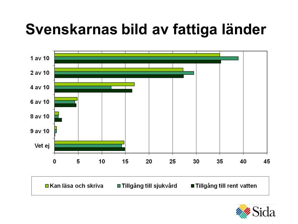 Svenskarnas bild av fattiga länder
