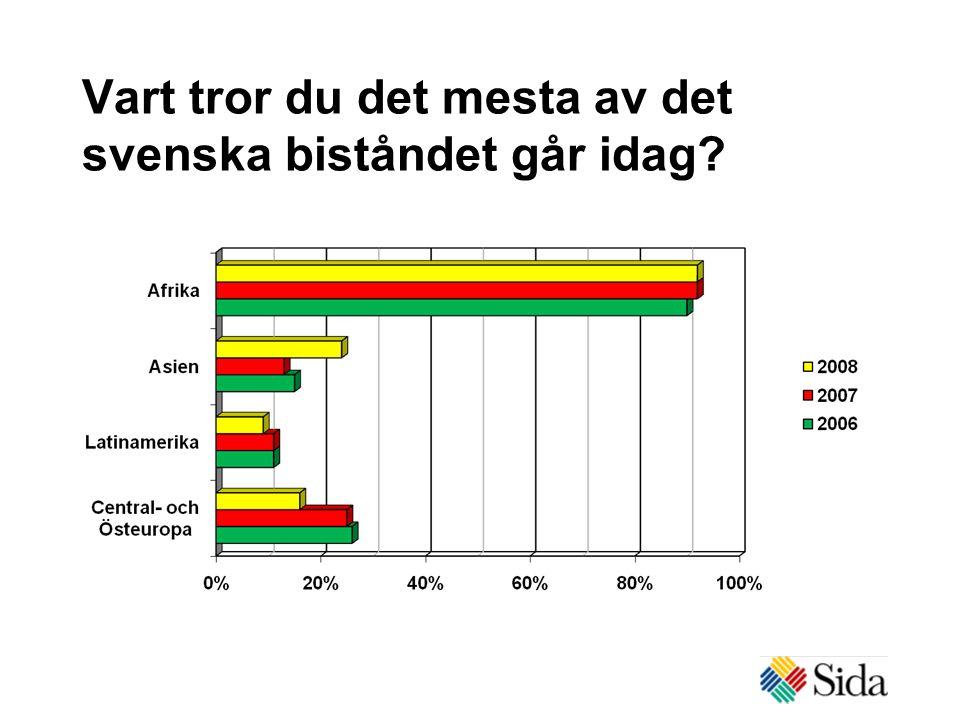 Vart tror du det mesta av det svenska biståndet går idag?