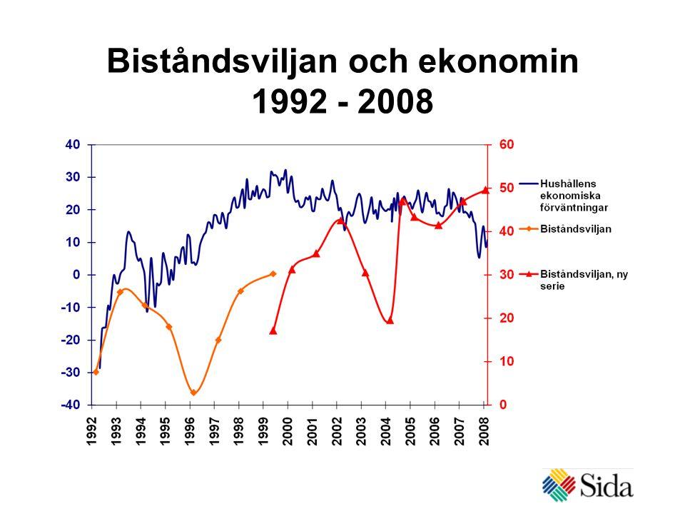 Biståndsviljan och ekonomin 1992 - 2008