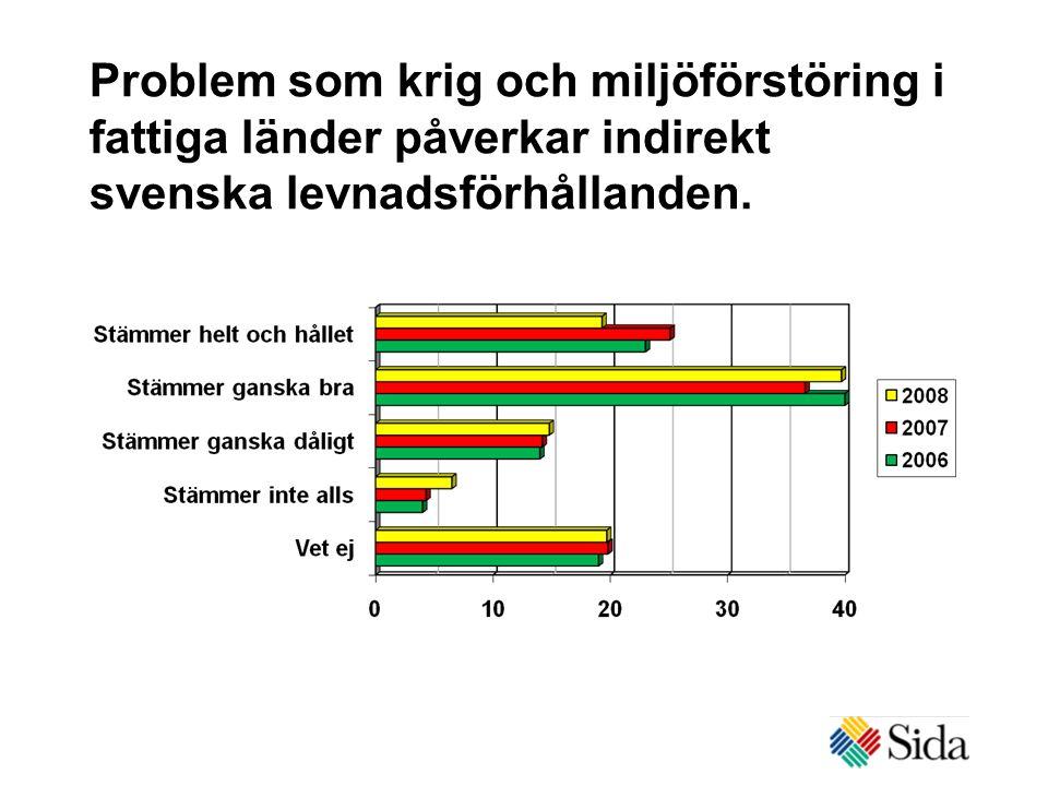 Problem som krig och miljöförstöring i fattiga länder påverkar indirekt svenska levnadsförhållanden.